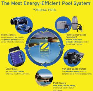 Produits Zodiac pour la piscine