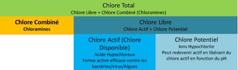 Indice de chlore